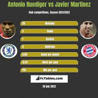 Antonio Ruediger vs Javier Martinez h2h player stats
