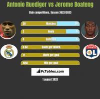 Antonio Ruediger vs Jerome Boateng h2h player stats