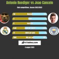 Antonio Ruediger vs Joao Cancelo h2h player stats