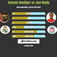 Antonio Ruediger vs Joel Matip h2h player stats