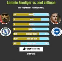 Antonio Ruediger vs Joel Veltman h2h player stats