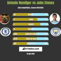 Antonio Ruediger vs John Stones h2h player stats