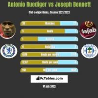 Antonio Ruediger vs Joseph Bennett h2h player stats