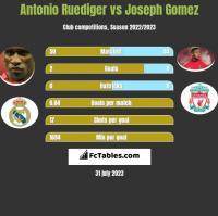 Antonio Ruediger vs Joseph Gomez h2h player stats