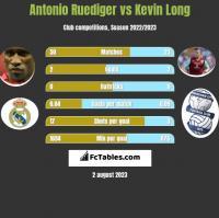 Antonio Ruediger vs Kevin Long h2h player stats