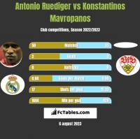 Antonio Ruediger vs Konstantinos Mavropanos h2h player stats