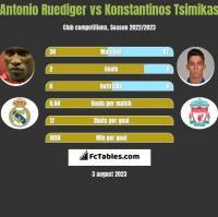 Antonio Ruediger vs Konstantinos Tsimikas h2h player stats