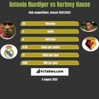 Antonio Ruediger vs Kortney Hause h2h player stats