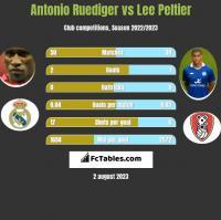 Antonio Ruediger vs Lee Peltier h2h player stats