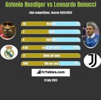 Antonio Ruediger vs Leonardo Bonucci h2h player stats