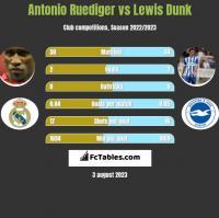 Antonio Ruediger vs Lewis Dunk h2h player stats