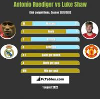 Antonio Ruediger vs Luke Shaw h2h player stats