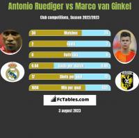 Antonio Ruediger vs Marco van Ginkel h2h player stats