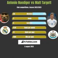 Antonio Ruediger vs Matt Targett h2h player stats