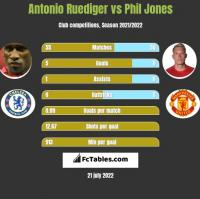 Antonio Ruediger vs Phil Jones h2h player stats