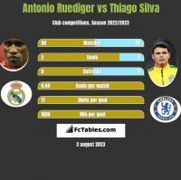 Antonio Ruediger vs Thiago Silva h2h player stats