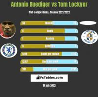 Antonio Ruediger vs Tom Lockyer h2h player stats