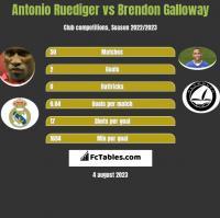 Antonio Ruediger vs Brendon Galloway h2h player stats