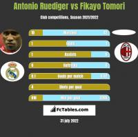 Antonio Ruediger vs Fikayo Tomori h2h player stats