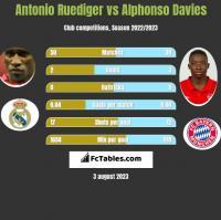 Antonio Ruediger vs Alphonso Davies h2h player stats