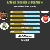 Antonio Ruediger vs Ben White h2h player stats