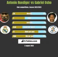 Antonio Ruediger vs Gabriel Osho h2h player stats