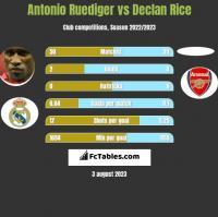 Antonio Ruediger vs Declan Rice h2h player stats