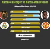 Antonio Ruediger vs Aaron-Wan Bissaka h2h player stats