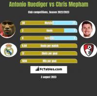 Antonio Ruediger vs Chris Mepham h2h player stats