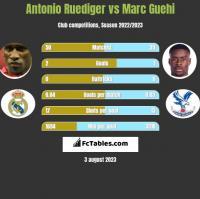 Antonio Ruediger vs Marc Guehi h2h player stats