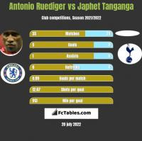 Antonio Ruediger vs Japhet Tanganga h2h player stats