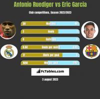 Antonio Ruediger vs Eric Garcia h2h player stats