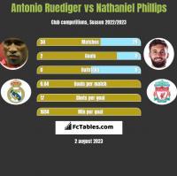 Antonio Ruediger vs Nathaniel Phillips h2h player stats