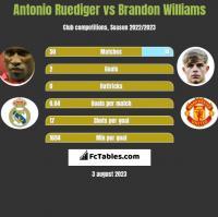 Antonio Ruediger vs Brandon Williams h2h player stats