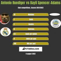Antonio Ruediger vs Bayli Spencer-Adams h2h player stats