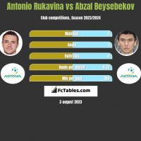 Antonio Rukavina vs Abzal Beysebekov h2h player stats