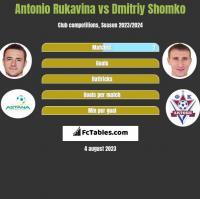 Antonio Rukavina vs Dmitriy Shomko h2h player stats