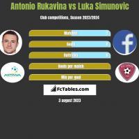 Antonio Rukavina vs Luka Simunovic h2h player stats