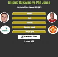Antonio Rukavina vs Phil Jones h2h player stats