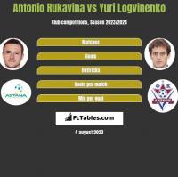 Antonio Rukavina vs Yuri Logvinenko h2h player stats