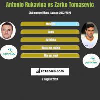 Antonio Rukavina vs Zarko Tomasevic h2h player stats