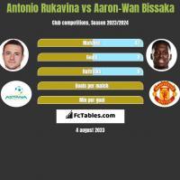Antonio Rukavina vs Aaron-Wan Bissaka h2h player stats