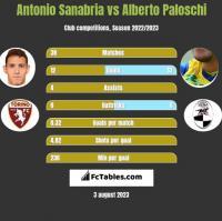 Antonio Sanabria vs Alberto Paloschi h2h player stats