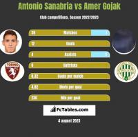 Antonio Sanabria vs Amer Gojak h2h player stats