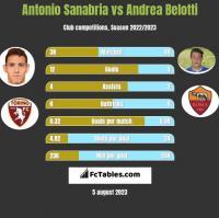 Antonio Sanabria vs Andrea Belotti h2h player stats