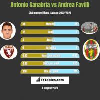 Antonio Sanabria vs Andrea Favilli h2h player stats