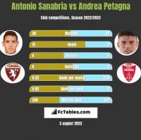 Antonio Sanabria vs Andrea Petagna h2h player stats