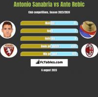 Antonio Sanabria vs Ante Rebic h2h player stats