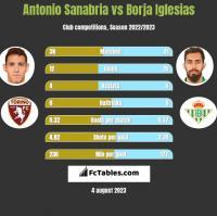 Antonio Sanabria vs Borja Iglesias h2h player stats