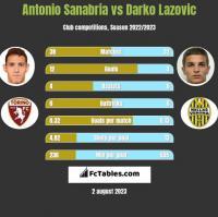 Antonio Sanabria vs Darko Lazovic h2h player stats